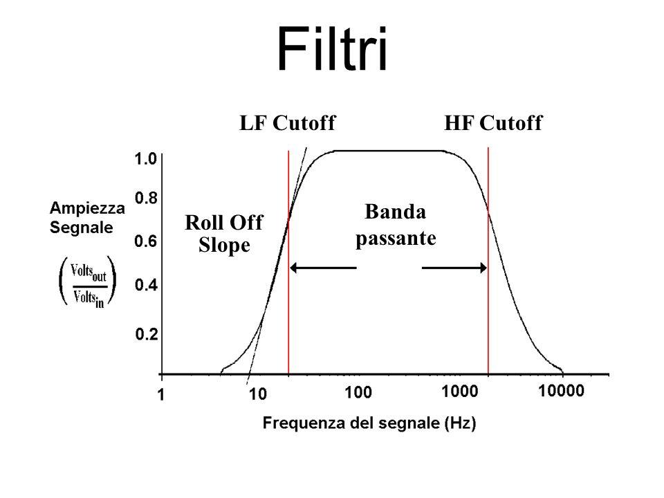 Filtri LF CutoffHF Cutoff Banda passante Roll Off Slope