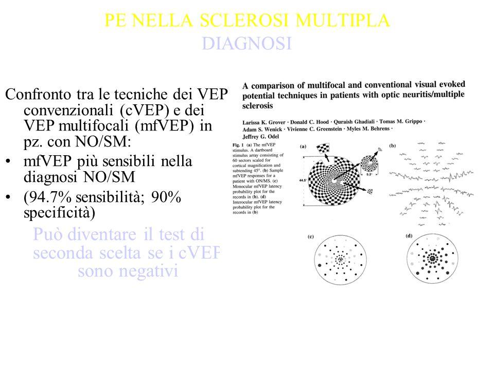 PE NELLA SCLEROSI MULTIPLA DIAGNOSI Confronto tra le tecniche dei VEP convenzionali (cVEP) e dei VEP multifocali (mfVEP) in pz. con NO/SM: mfVEP più s