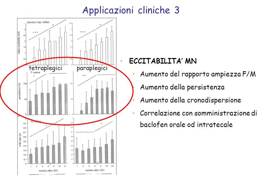 tetraplegiciparaplegici ECCITABILITA MN Aumento del rapporto ampiezza F/M Aumento della persistenza Aumento della cronodispersione Correlazione con so