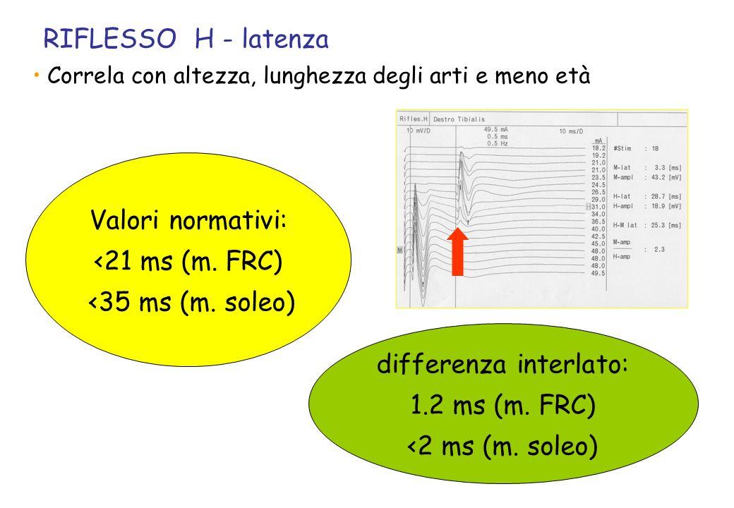 RIFLESSO H - latenza Correla con altezza, lunghezza degli arti e meno età Valori normativi: <21 ms (m. FRC) <35 ms (m. soleo) differenza interlato: 1.