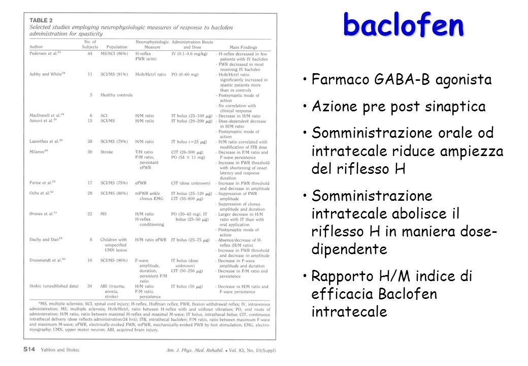 Farmaco GABA-B agonista Azione pre post sinaptica Somministrazione orale od intratecale riduce ampiezza del riflesso H Somministrazione intratecale ab
