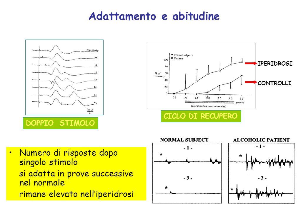 Adattamento e abitudine Numero di risposte dopo singolo stimolo si adatta in prove successive nel normale rimane elevato nelliperidrosi DOPPIO STIMOLO