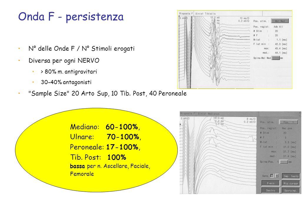 N° delle Onde F / N° Stimoli erogati Diversa per ogni NERVO > 80% m. antigravitari 30-40% antagonisti