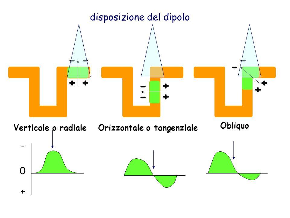 + - + + - + - - Verticale o radialeOrizzontale o tangenziale Obliquo 0 - + disposizione del dipolo