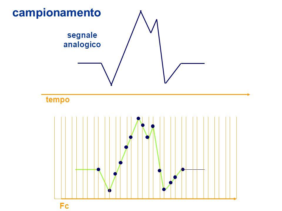 tempo segnale analogico campionamento Fc