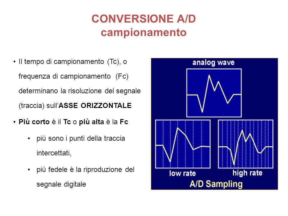 Il tempo di campionamento (Tc), o frequenza di campionamento (Fc) determinano la risoluzione del segnale (traccia) sullASSE ORIZZONTALE Più corto è il