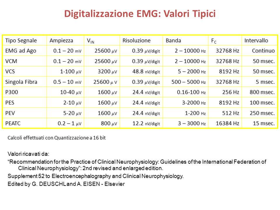 Digitalizzazione EMG: Valori Tipici Tipo Segnale Ampiezza V IN RisoluzioneBanda FCFCFCFCIntervallo EMG ad Ago 0.1 – 20 mV 25600 V 0.39 V/digit 2 – 100