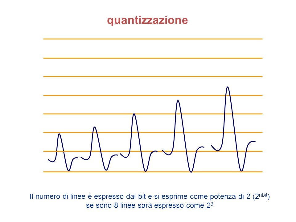 quantizzazione Il numero di linee è espresso dai bit e si esprime come potenza di 2 (2 nbit ) se sono 8 linee sarà espresso come 2 3