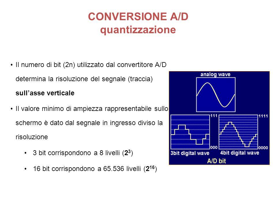 Il numero di bit (2n) utilizzato dal convertitore A/D determina la risoluzione del segnale (traccia) sullasse verticale Il valore minimo di ampiezza r
