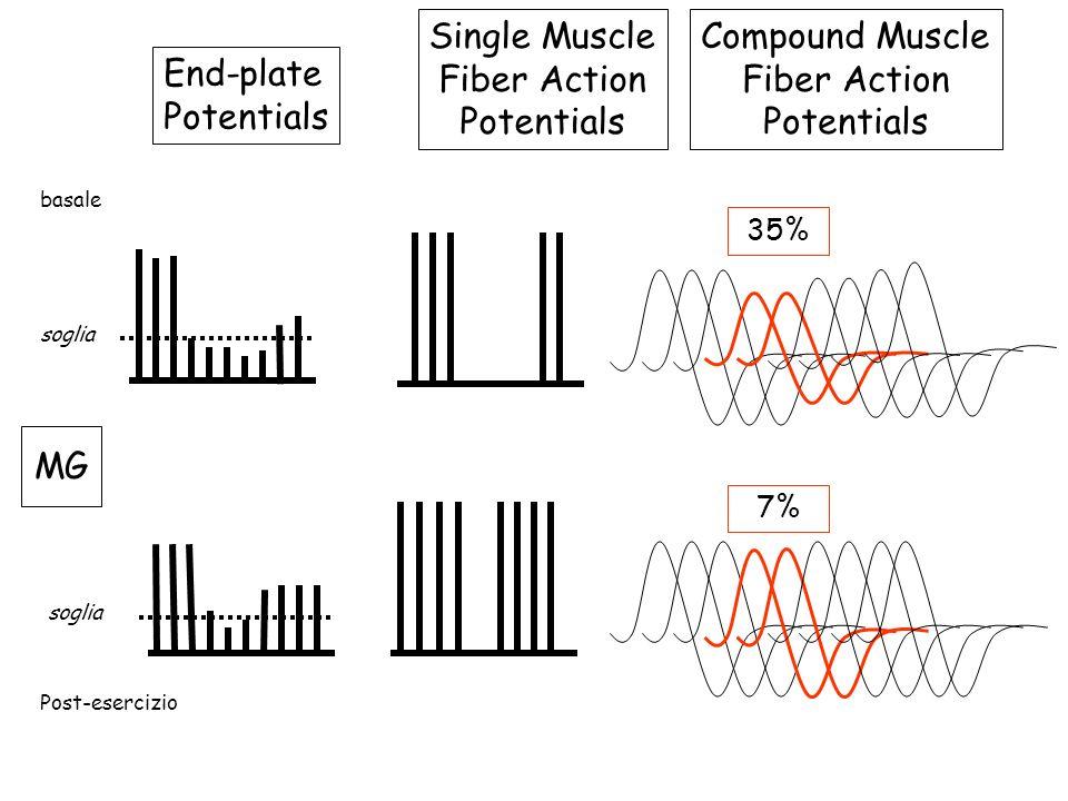 End-plate Potentials Single Muscle Fiber Action Potentials Compound Muscle Fiber Action Potentials MG soglia 35% 7% basale Post-esercizio