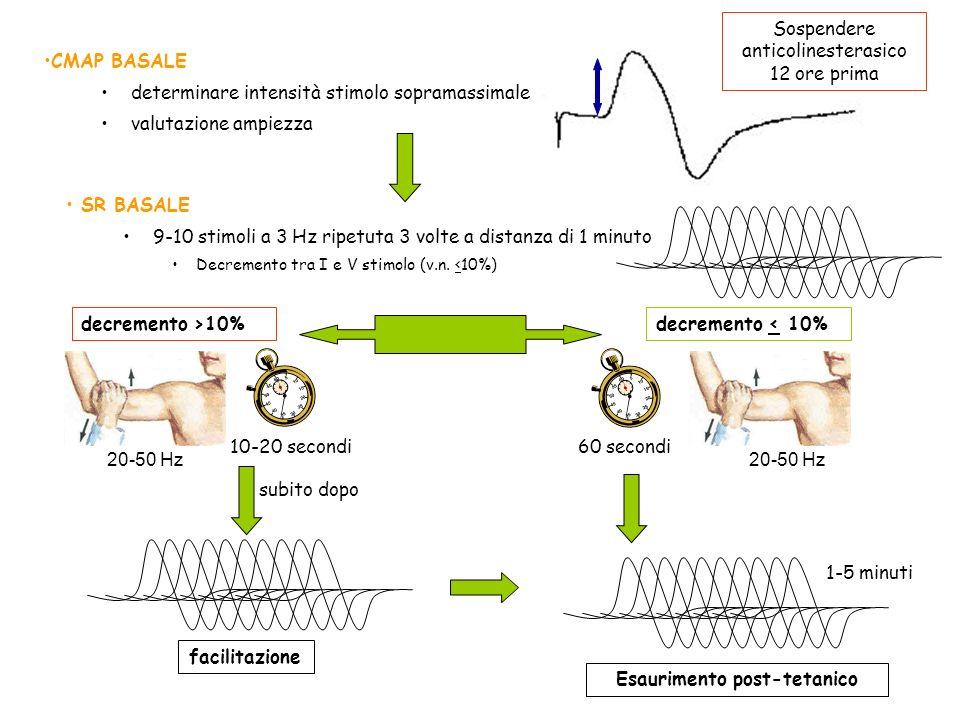 CMAP BASALE determinare intensità stimolo sopramassimale valutazione ampiezza SR BASALE 9-10 stimoli a 3 Hz ripetuta 3 volte a distanza di 1 minuto De