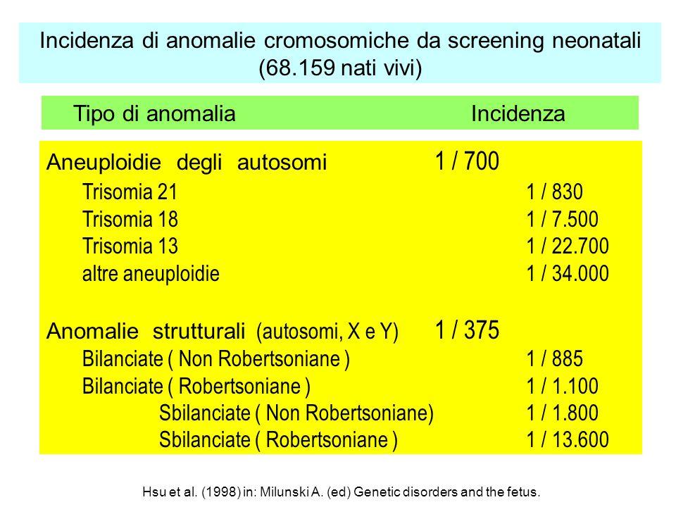 Incidenza di anomalie cromosomiche da screening neonatali (68.159 nati vivi) Aneuploidie degli autosomi 1 / 700 Trisomia 211 / 830 Trisomia 181 / 7.50