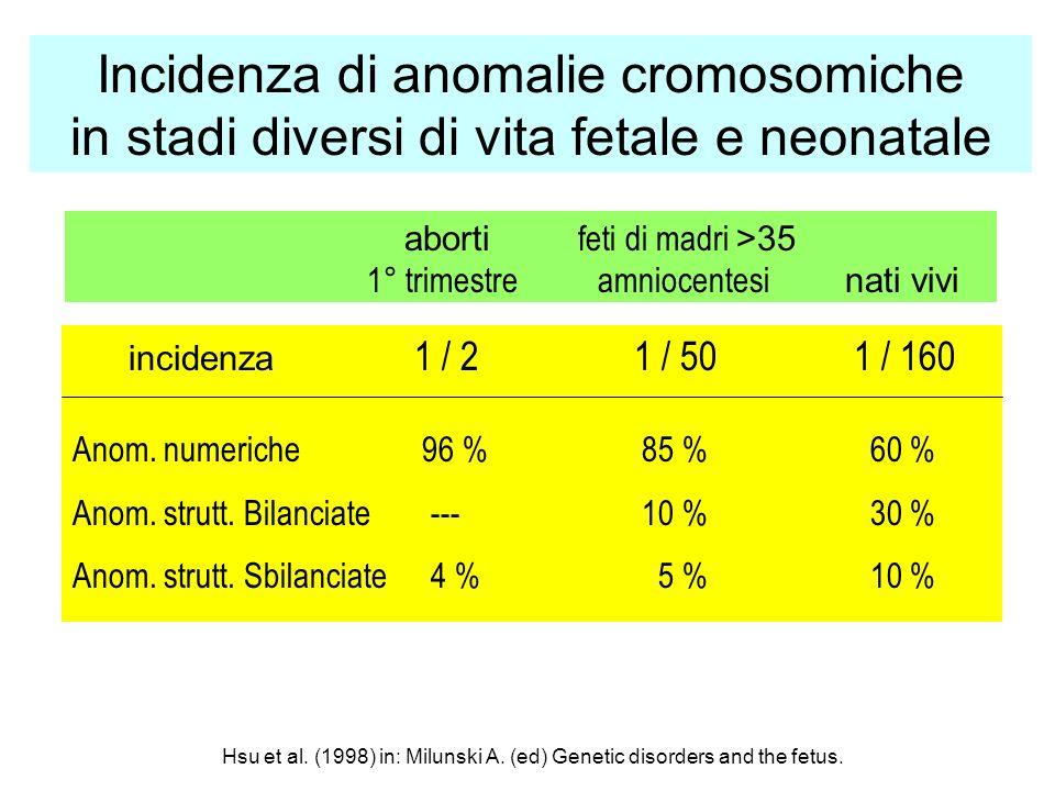 Incidenza di anomalie cromosomiche in stadi diversi di vita fetale e neonatale incidenza 1 / 21 / 501 / 160 Anom. numeriche 96 % 85 % 60 % Anom. strut