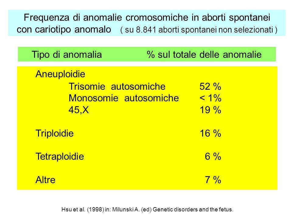 Frequenza di anomalie cromosomiche in aborti spontanei con cariotipo anomalo ( su 8.841 aborti spontanei non selezionati ) Aneuploidie Trisomie autoso
