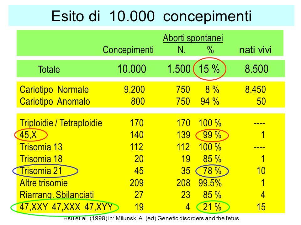 Esito di 10.000 concepimenti Triploidie / Tetraploidie170170100 % ---- 45,X140139 99 % 1 Trisomia 13112112100 % ---- Trisomia 18 20 19 85 % 1 Trisomia