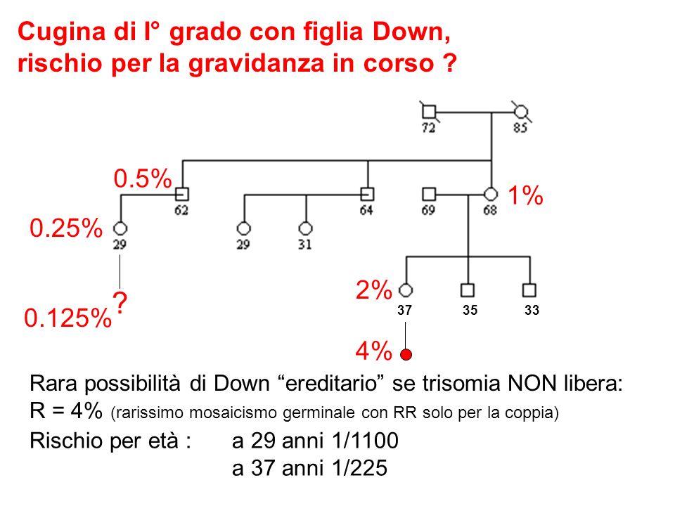 Cugina di I° grado con figlia Down, rischio per la gravidanza in corso ? ? 37 35 33 Rara possibilità di Down ereditario se trisomia NON libera: R = 4%