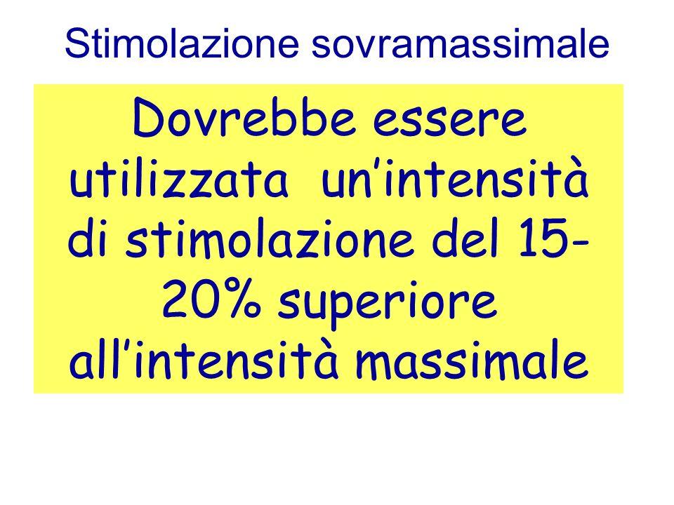 Stimolazione sovramassimale Dovrebbe essere utilizzata unintensità di stimolazione del 15- 20% superiore allintensità massimale