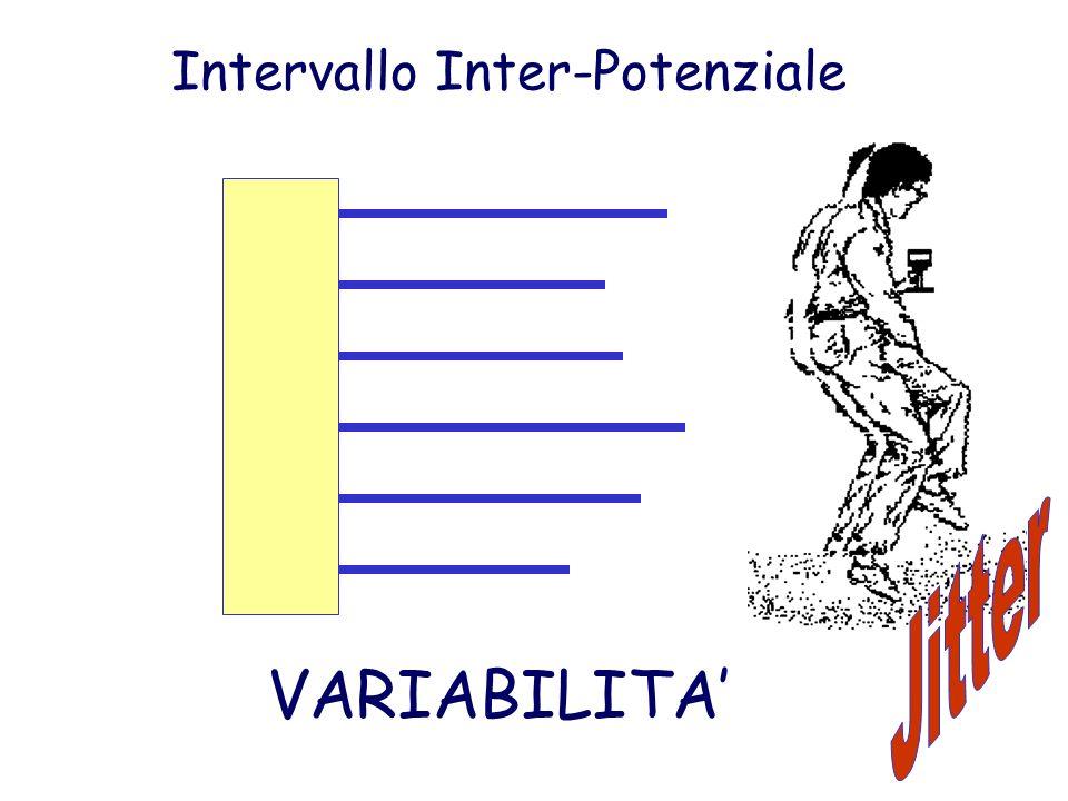 Intervallo Inter-Potenziale VARIABILITA