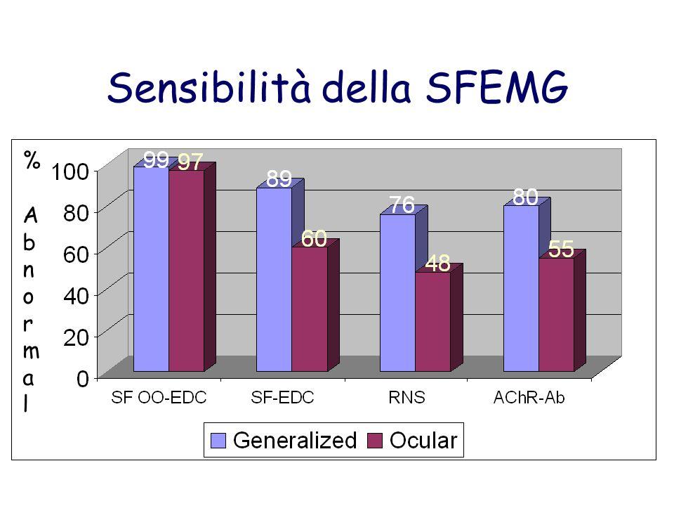 Sensibilità della SFEMG % Abnormal% Abnormal