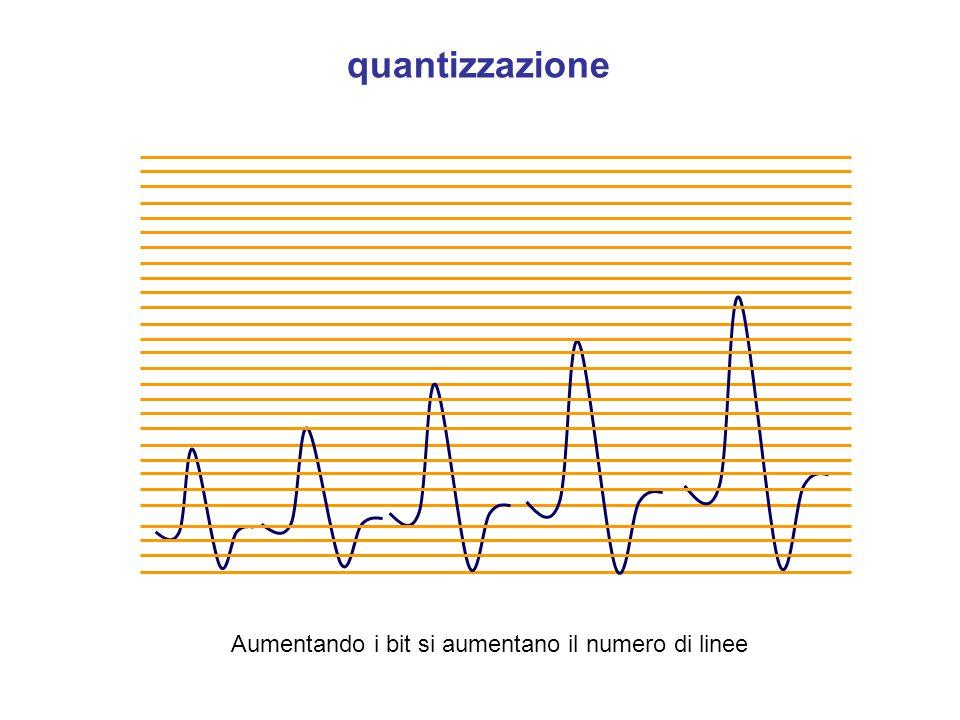 quantizzazione Aumentando i bit si aumentano il numero di linee