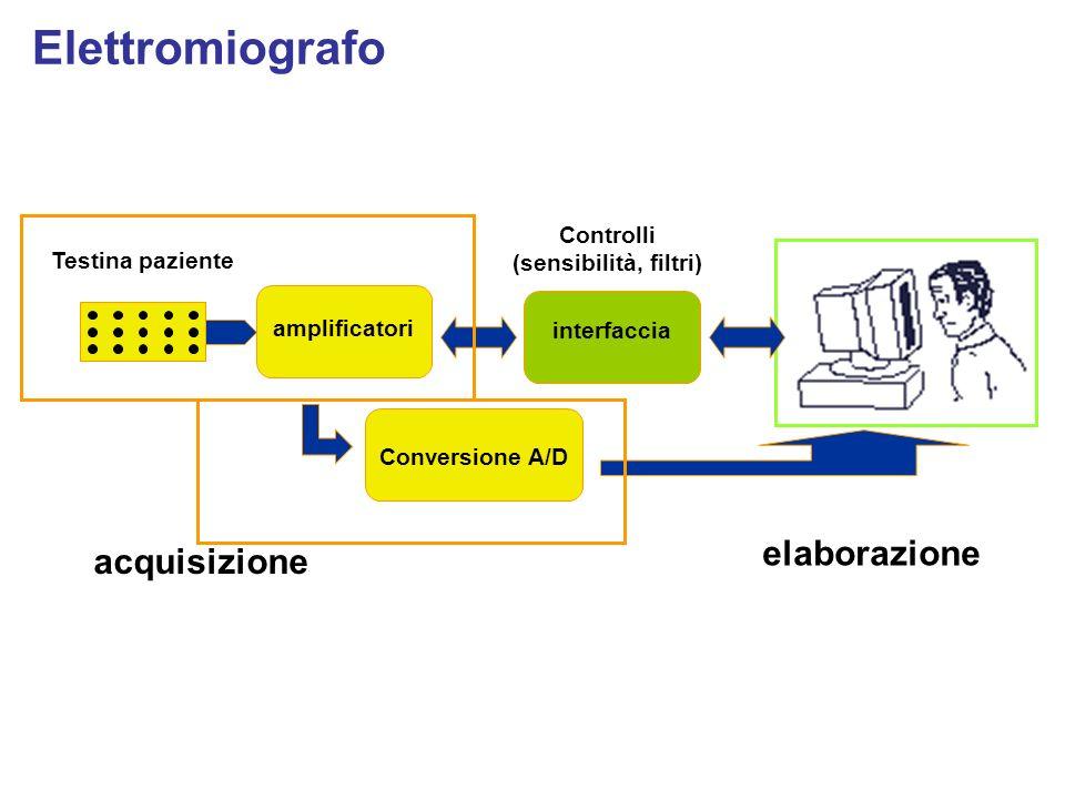 amplificatori Testina paziente interfaccia Conversione A/D acquisizione elaborazione Controlli (sensibilità, filtri)