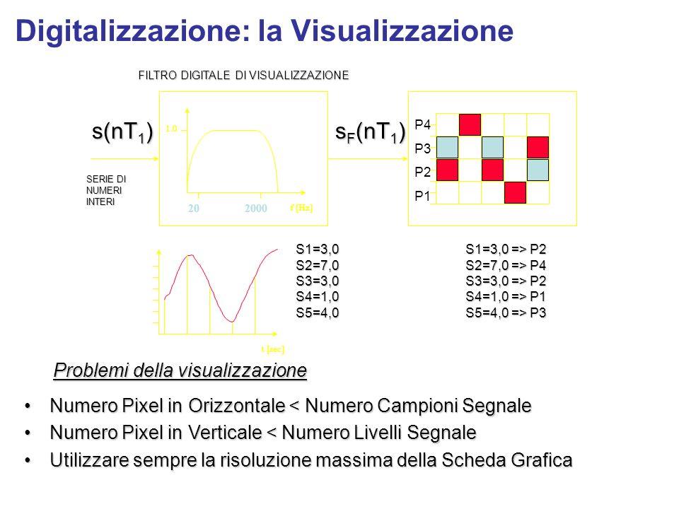 Digitalizzazione: la Visualizzazione Problemi della visualizzazione Numero Pixel in Orizzontale < Numero Campioni SegnaleNumero Pixel in Orizzontale <
