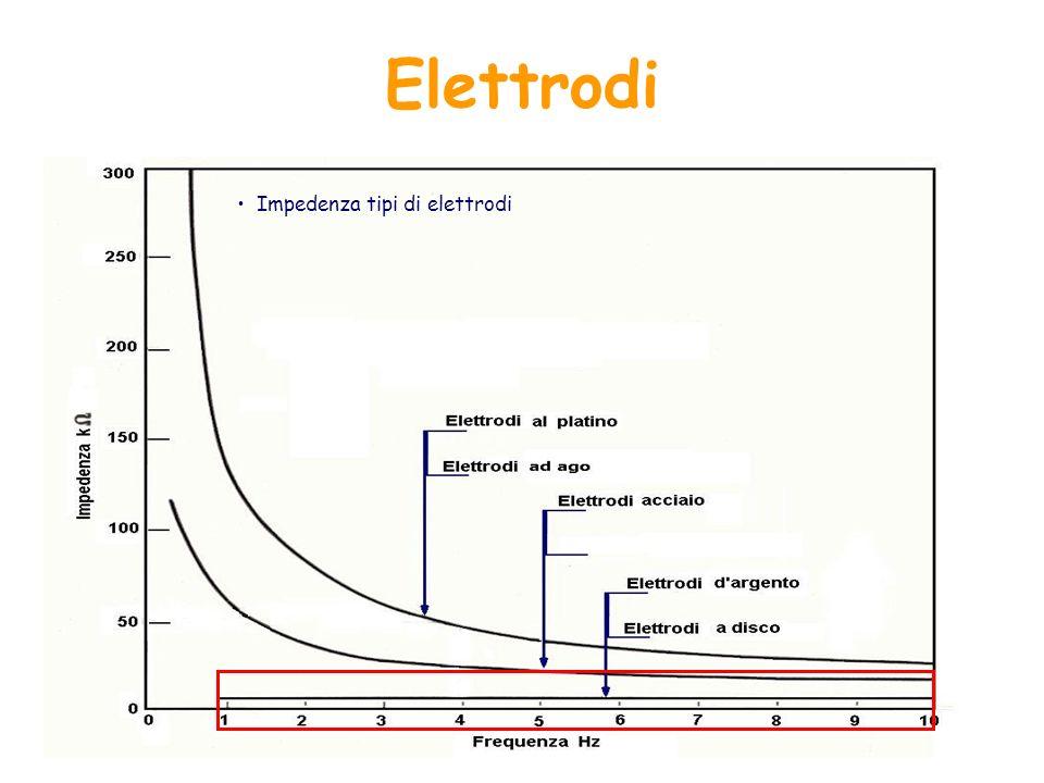 Impedenza tipi di elettrodi Elettrodi