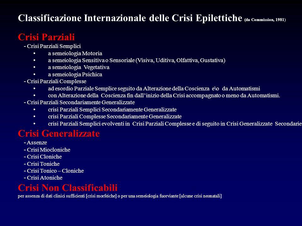 Classificazione Internazionale delle Crisi Epilettiche (da Commission, 1981) Crisi Parziali - Crisi Parziali Semplici a semeiologia Motoria a semeiolo