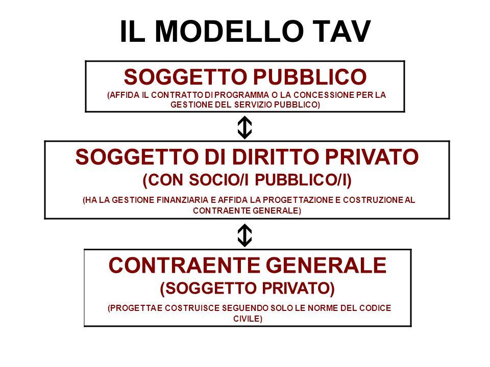 IL MODELLO TAV SOGGETTO PUBBLICO (AFFIDA IL CONTRATTO DI PROGRAMMA O LA CONCESSIONE PER LA GESTIONE DEL SERVIZIO PUBBLICO) SOGGETTO DI DIRITTO PRIVATO (CON SOCIO/I PUBBLICO/I) (HA LA GESTIONE FINANZIARIA E AFFIDA LA PROGETTAZIONE E COSTRUZIONE AL CONTRAENTE GENERALE) CONTRAENTE GENERALE (SOGGETTO PRIVATO) (PROGETTA E COSTRUISCE SEGUENDO SOLO LE NORME DEL CODICE CIVILE)