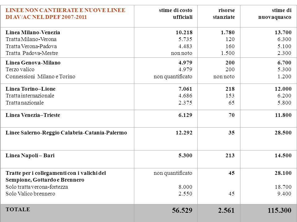 LINEE NON CANTIERATE E NUOVE LINEE DI AV/AC NEL DPEF 2007-2011 stime di costo ufficiali risorse stanziate stime di nuovaquasco Linea Milano-Venezia Tratta Milano-Verona Tratta Verona-Padova Tratta Padova-Mestre 10.218 5.735 4.483 non noto 1.780 120 160 1.500 13.700 6.300 5.100 2.300 Linea Genova-Milano Terzo valico Connessioni Milano e Torino 4.979 non quantificato 200 non noto 6.700 5.300 1.200 Linea Torino–Lione Tratta internazionale Tratta nazionale 7.061 4.686 2.375 218 153 65 12.000 6.200 5.800 Linea Venezia–Trieste6.1297011.800 Linee Salerno-Reggio Calabria-Catania-Palermo12.2923528.500 Linea Napoli – Bari5.30021314.500 Tratte per i collegamenti con i valichi del Sempione, Gottardo e Brennero Solo tratta verona-fortezza Solo Valico brennero non quantificato 8.000 2.550 45 45 28.100 18.700 9.400 TOTALE 56.5292.561115.300