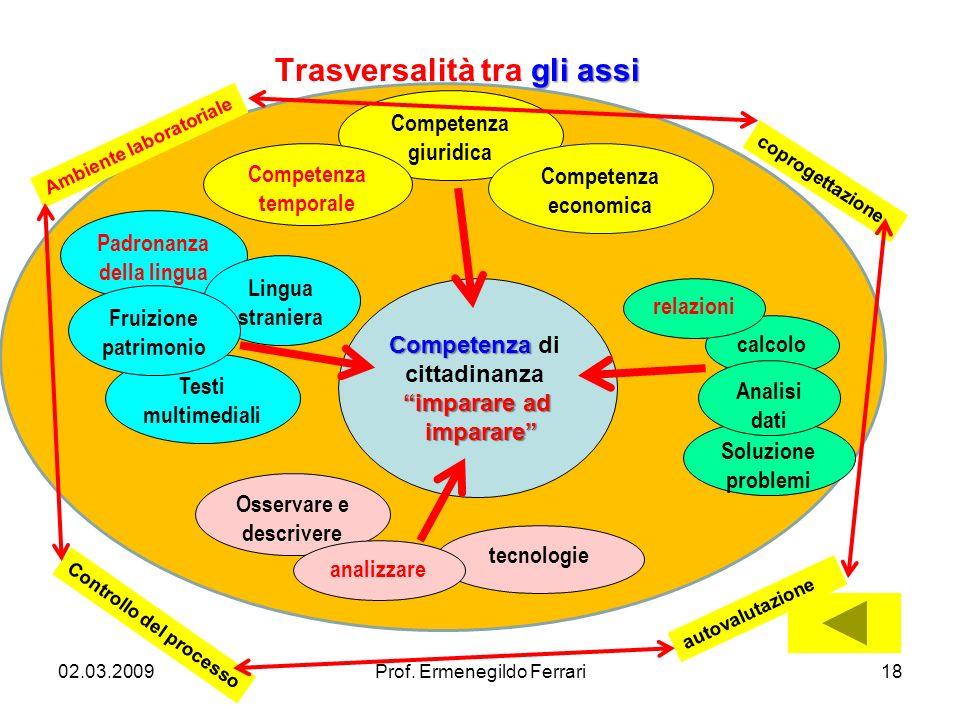 Padronanza della lingua calcolo tecnologie Osservare e descrivere Lingua straniera Competenza giuridica Competenza economica Competenza temporale Comp