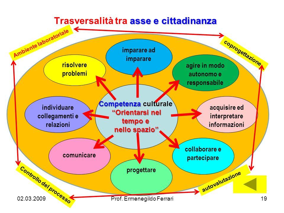 individuare collegamenti e relazioni agire in modo autonomo e responsabile acquisire ed interpretare informazioni risolvere problemi collaborare e par