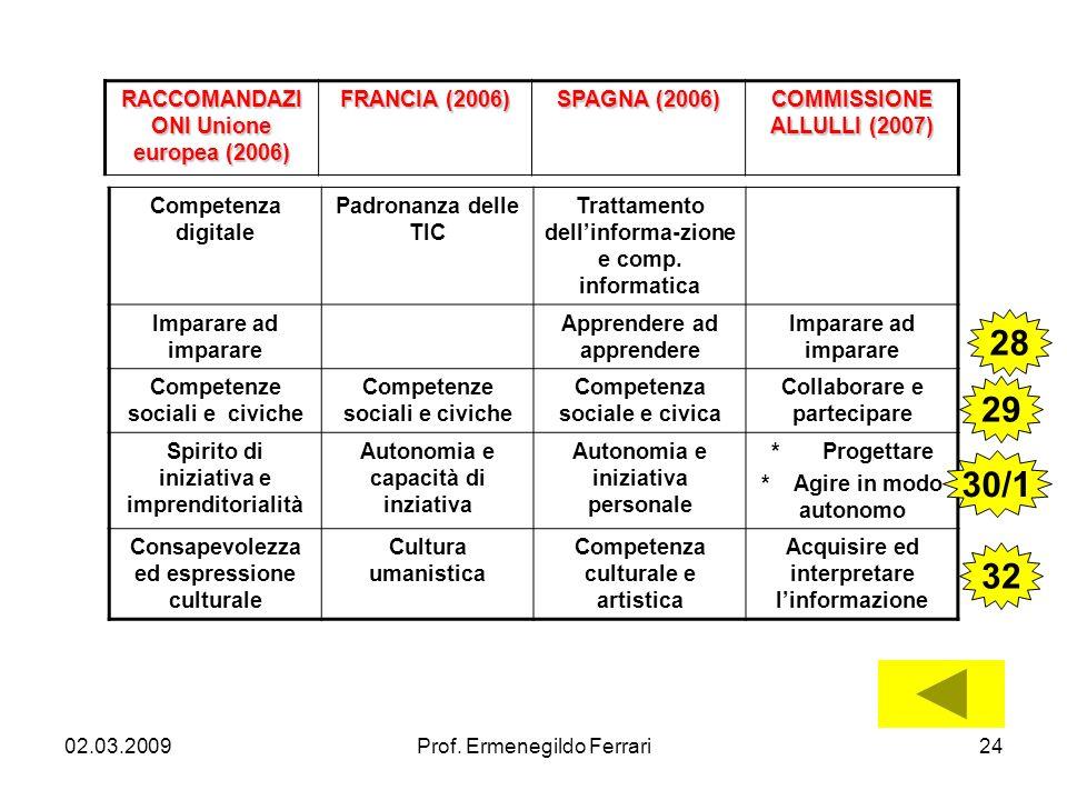 02.03.2009Prof. Ermenegildo Ferrari24 Competenza digitale Padronanza delle TIC Trattamento dellinforma-zione e comp. informatica Imparare ad imparare