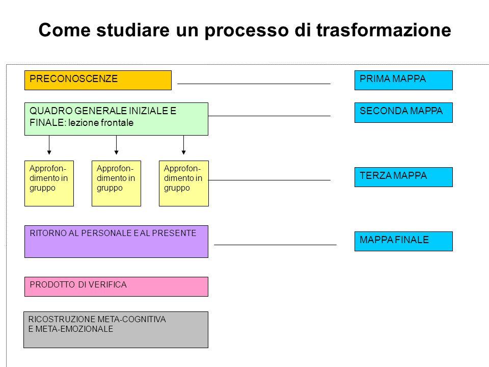 Come studiare un processo di trasformazione PRECONOSCENZE QUADRO GENERALE INIZIALE E FINALE: lezione frontale Approfon- dimento in gruppo RITORNO AL PERSONALE E AL PRESENTE PRODOTTO DI VERIFICA RICOSTRUZIONE META-COGNITIVA E META-EMOZIONALE PRIMA MAPPA SECONDA MAPPA TERZA MAPPA MAPPA FINALE