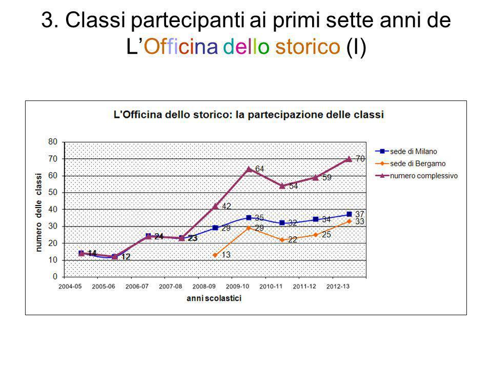 3. Classi partecipanti ai primi sette anni de LOfficina dello storico (I)