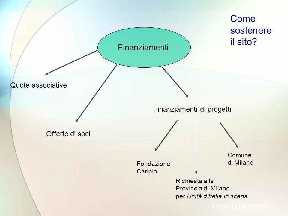 Finanziamenti Quote associative Comune di Milano finanziamenti Offerte di soci Fondazione Cariplo Finanziamenti di progetti Richiesta alla Provincia di Milano per Unità dItalia in scena Come sostenere il sito