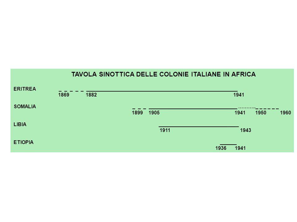 TAVOLA SINOTTICA DELLE COLONIE ITALIANE IN AFRICA ERITREA _ _ _ _ _ _______________________________________________________ 1869 1882 1941 SOMALIA _ _ _ ________________________________ ……….._ _ _ _ _ _ 1899 1905 1941 1950 1960 LIBIA _____________________________ 1911 1943 ETIOPIA ______ 1936 1941