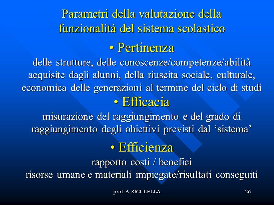 prof. A. SICULELLA26 Parametri della valutazione della funzionalità del sistema scolastico Pertinenza delle strutture, delle conoscenze/competenze/abi