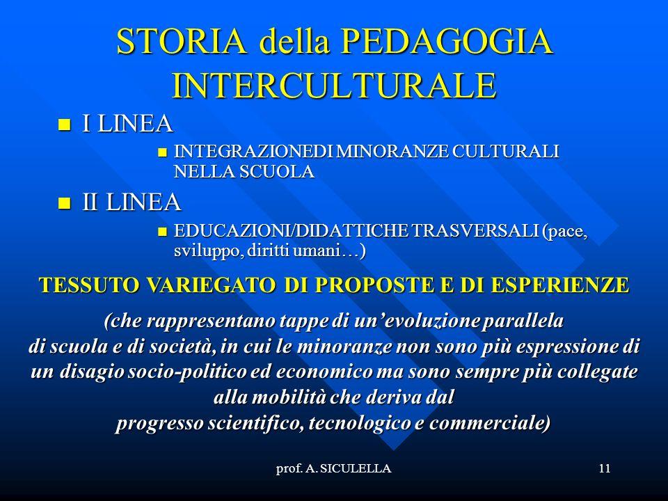 prof. A. SICULELLA11 STORIA della PEDAGOGIA INTERCULTURALE I LINEA I LINEA INTEGRAZIONEDI MINORANZE CULTURALI NELLA SCUOLA INTEGRAZIONEDI MINORANZE CU