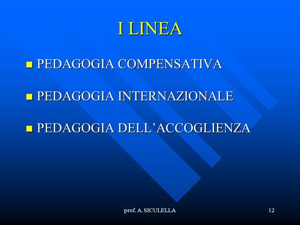 prof. A. SICULELLA12 I LINEA PEDAGOGIA PEDAGOGIA COMPENSATIVA INTERNAZIONALE DELLACCOGLIENZA