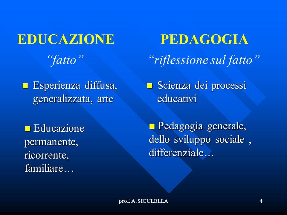 prof. A. SICULELLA4 Esperienza Esperienza diffusa, generalizzata, arte Scienza dei processi educativi EDUCAZIONEPEDAGOGIA fatto riflessione sul fatto