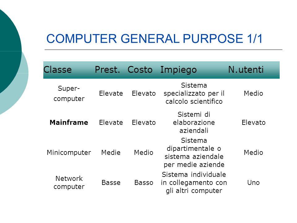 COMPUTER GENERAL PURPOSE 1/1 ClassePrest.CostoImpiegoN.utenti Super- computer ElevateElevato Sistema specializzato per il calcolo scientifico Medio Ma