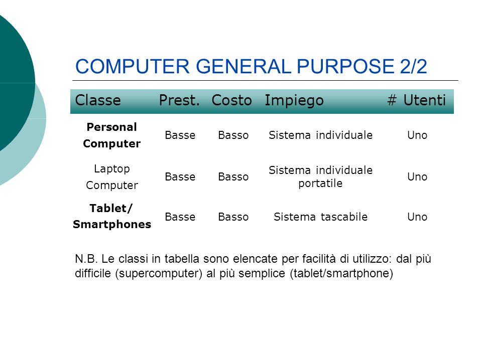 ClassePrest.CostoImpiego# Utenti Personal Computer BasseBassoSistema individualeUno Laptop Computer BasseBasso Sistema individuale portatile Uno Table