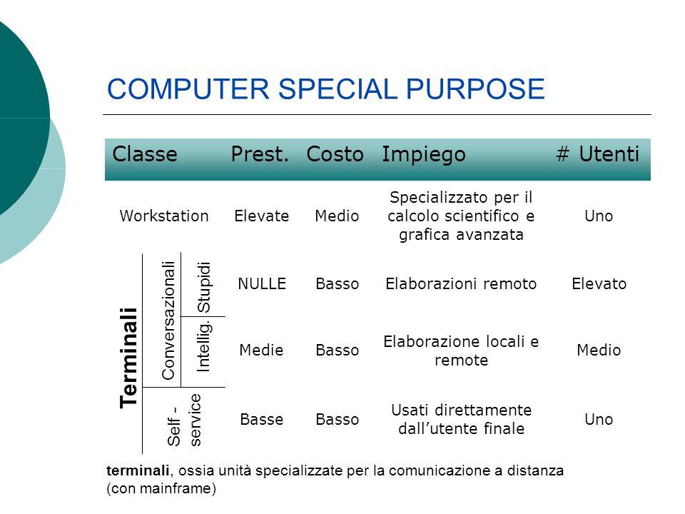 COMPUTER SPECIAL PURPOSE ClassePrest.CostoImpiego# Utenti WorkstationElevateMedio Specializzato per il calcolo scientifico e grafica avanzata Uno NULL