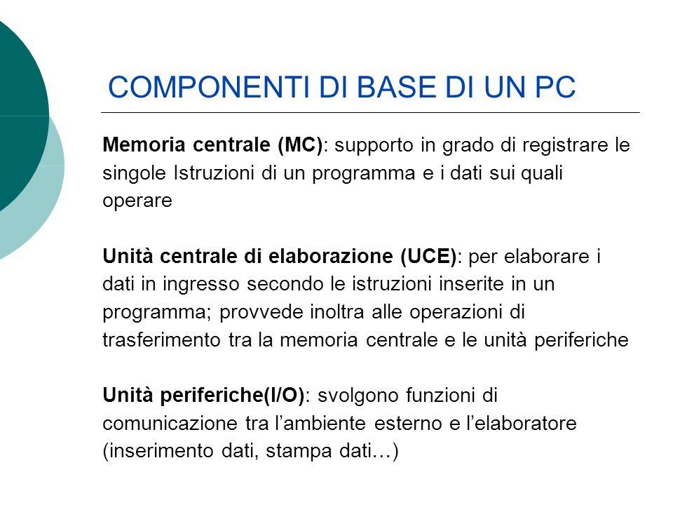 Memoria centrale (MC): supporto in grado di registrare le singole Istruzioni di un programma e i dati sui quali operare Unità centrale di elaborazione (UCE): per elaborare i dati in ingresso secondo le istruzioni inserite in un programma; provvede inoltra alle operazioni di trasferimento tra la memoria centrale e le unità periferiche Unità periferiche(I/O): svolgono funzioni di comunicazione tra lambiente esterno e lelaboratore (inserimento dati, stampa dati…) COMPONENTI DI BASE DI UN PC