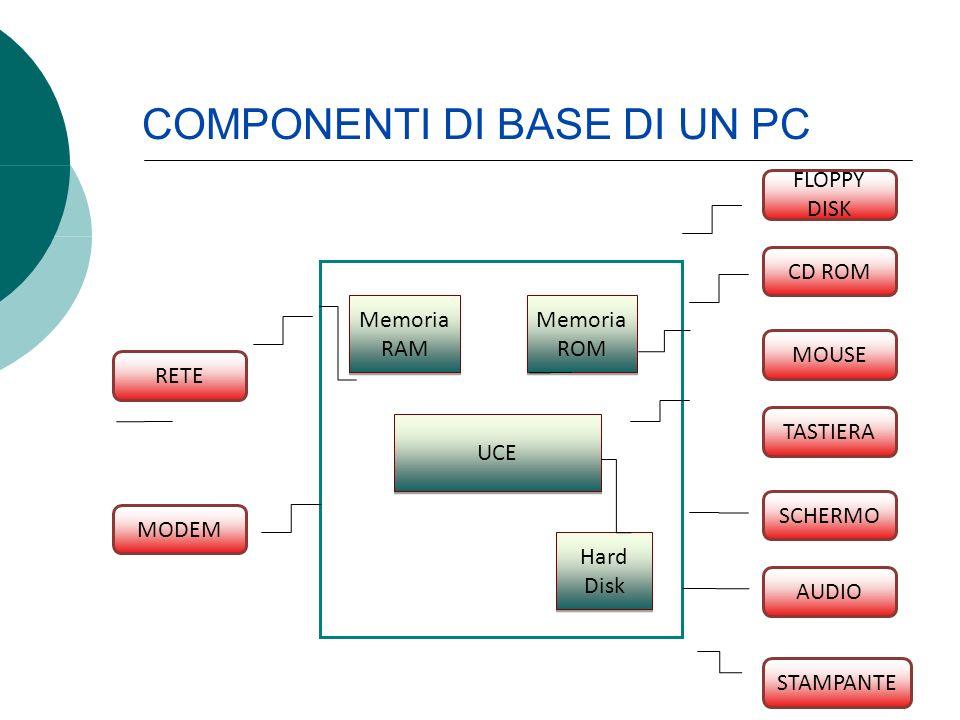 Memoria RAM Memoria RAM Memoria ROM Memoria ROM UCE Hard Disk RETE MODEM CD ROM FLOPPY DISK TASTIERA MOUSE STAMPANTE AUDIO SCHERMO COMPONENTI DI BASE DI UN PC