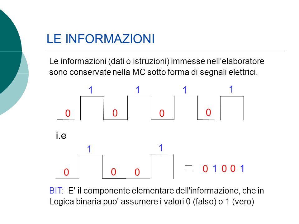 LE INFORMAZIONI Le informazioni (dati o istruzioni) immesse nellelaboratore sono conservate nella MC sotto forma di segnali elettrici. 0 1 0 1 0 1 0 1