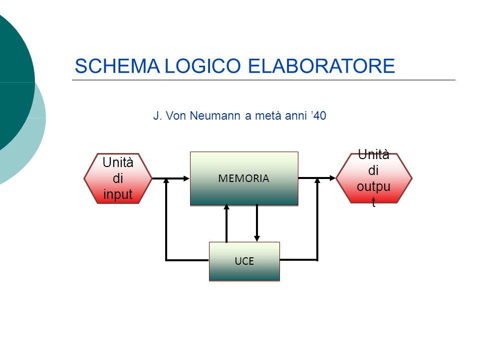 J. Von Neumann a metà anni 40 MEMORIA UCE Unità di input Unità di outpu t SCHEMA LOGICO ELABORATORE