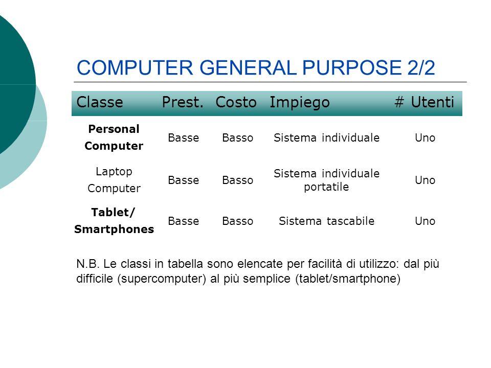 ClassePrest.CostoImpiego# Utenti Personal Computer BasseBassoSistema individualeUno Laptop Computer BasseBasso Sistema individuale portatile Uno Tablet/ Smartphones BasseBassoSistema tascabileUno N.B.