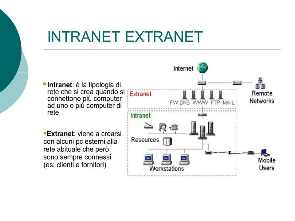 INTRANET EXTRANET